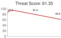 Spammer threat score: 61.35