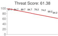Spammer threat score: 61.38