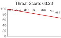 Spammer threat score: 63.23