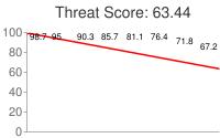 Spammer threat score: 63.44