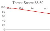 Spammer threat score: 66.69