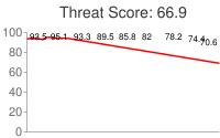 Spammer threat score: 66.9
