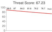 Spammer threat score: 67.23