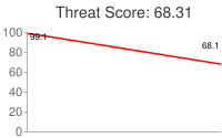 Spammer threat score: 68.31