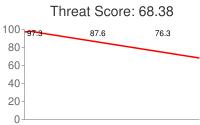 Spammer threat score: 68.38