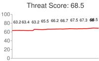 Spammer threat score: 68.5