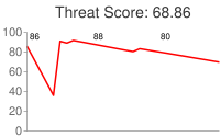 Spammer threat score: 68.86