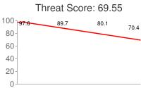 Spammer threat score: 69.55