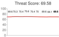 Spammer threat score: 69.58