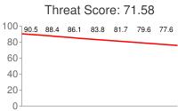 Spammer threat score: 71.58