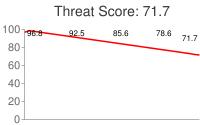 Spammer threat score: 71.7