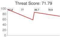 Spammer threat score: 71.79