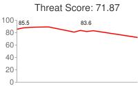 Spammer threat score: 71.87