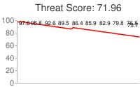 Spammer threat score: 71.96
