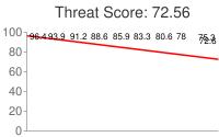 Spammer threat score: 72.56