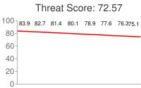 Spammer threat score: 72.57