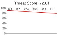Spammer threat score: 72.61