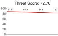 Spammer threat score: 72.76