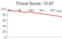 Spammer threat score: 72.87