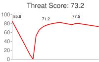 Spammer threat score: 73.2