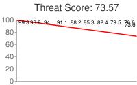 Spammer threat score: 73.57