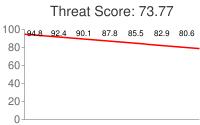 Spammer threat score: 73.77