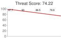 Spammer threat score: 74.22