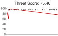 Spammer threat score: 75.46