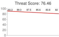Spammer threat score: 76.46