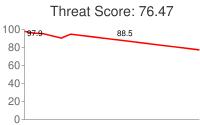Spammer threat score: 76.47