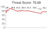 Spammer threat score: 76.68