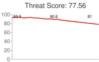 Spammer threat score: 77.56