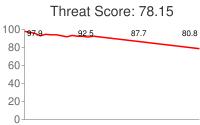 Spammer threat score: 78.15