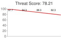 Spammer threat score: 78.21