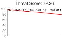 Spammer threat score: 79.26