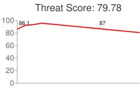 Spammer threat score: 79.78