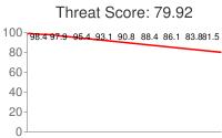 Spammer threat score: 79.92