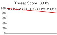 Spammer threat score: 80.09