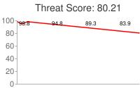 Spammer threat score: 80.21