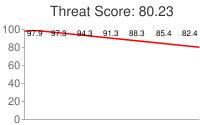 Spammer threat score: 80.23