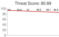 Spammer threat score: 80.89