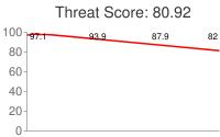 Spammer threat score: 80.92