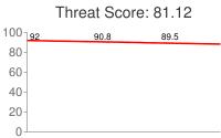 Spammer threat score: 81.12