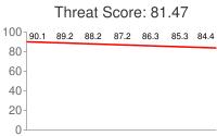 Spammer threat score: 81.47