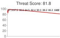 Spammer threat score: 81.8