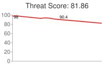 Spammer threat score: 81.86