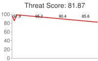 Spammer threat score: 81.87