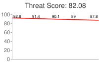 Spammer threat score: 82.08