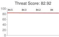 Spammer threat score: 82.92