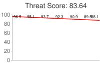 Spammer threat score: 83.64